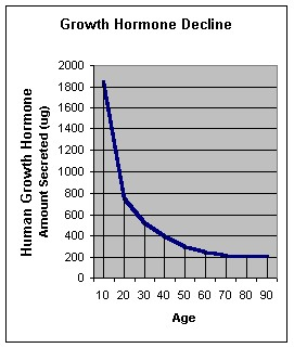 Blog - ANTI-AGING: SUPPLEMENTING HUMAN GROWTH HORMONE-IS IT SAFE? Photo Growth Hormone Decline - chart