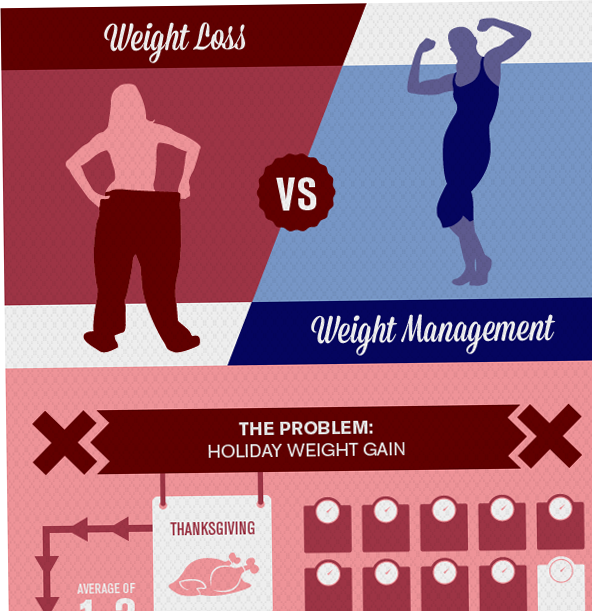 Blog - WEIGHT LOSS VS. WEIGHT MANAGEMENT Photo