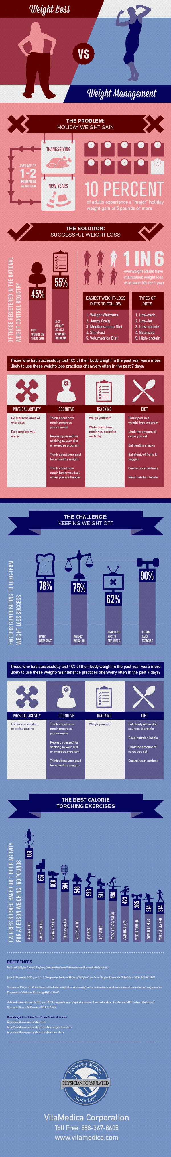 Weight-Loss-vs.-Weight-Maintenance-Infographic